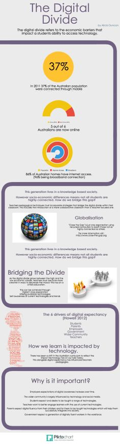 The digital divide - What, where, who and how!