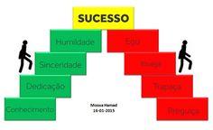 Este é o caminho para obter e perder o sucesso!