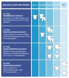 Tog ist eine Maßeinheit für den Wärmewiderstand von Textilien. Je größer die Tog Größe, umso wärmer hält der Schlafsack. Bitte folgen Sie unseren unten stehenden Empfehlungen, um zu entscheiden, welche Tog Größe für Sie die richtige ist. Die Tog Größe hängt maßgeblich von der Raumtemperatur des Kinderzimmers ab. Schlummersack Schlafsäcke gibt es in 4 Tog Größen. Die unten stehende Tabelle gilt als Leitfaden dafür, welche Kleidung Ihr Baby im Baby Schlafsack tragen sollte.
