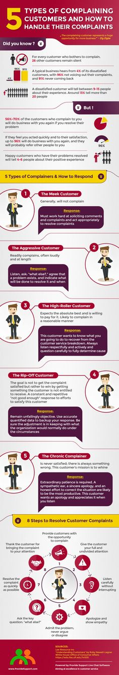 5 types of customer complaints and how to handle them.  [Allmoneymakingideas.com] Financial freedom   Financial independence   freelance   invest   income streams   financially free   Ideas to make money   money making ideas   dream job   high salary   earn money   earn extra money   start a blog   make money at home   how to make extra money   income ideas   income security   Financial literacy   passive income   jobs of the future   job security   freelancing   Start a business