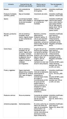 Mezclas de gases. Características de tecnologías de envasado de alimentos con modificación de atmósferas
