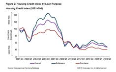 Loans Originated In The Third Quarter Were Higher In Credit Quality Than One Year Ago