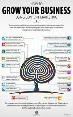 DIGITAL MARKETING - Using #content #marketing to grow your #business. #digitalmarketinghowtouse