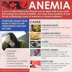 Anemia Ob Nursing, Nursing School Tips, Blood Components, Pediatric Nursing, Pediatrics, Healthy Living, Iron Deficiency, Nutrition, Wellness