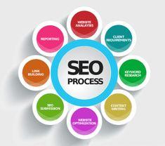 B2B Digital Marketing Essentials: | ProfileTree