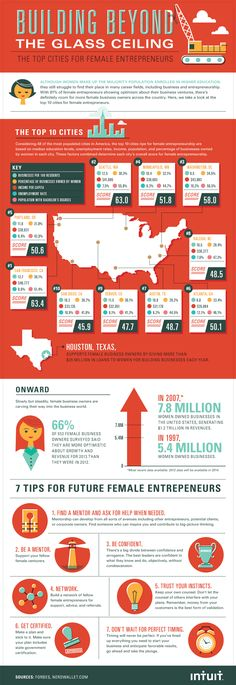 Where are the best cities in America for female small business owners to thrive, and what are the best ways to get to the top? Check out the graphic below to learn more. Infographic by Column Five. Business Tips, Business Women, Business Infographics, Strategy Business, Business Entrepreneur, Business Planning, Plasticidad Cerebral, Masters In Nursing, Winter Jokes
