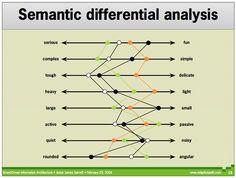 Semantic Differential Analysis, via Flickr. By Michael Simborg www.flickr.com/photos/wandereye/2356414668/in/photostream/lightbox/#