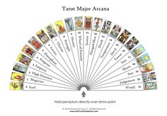 Laminated Tarot Major Arcana Pendulum Chart