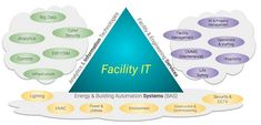 Let's Talk Facility IT I am talking about the use of information technology to ensure that the building systems are performing and delivering on the needs of the organization who pay for and rely on the facility. I call this Facility IT. Connected Life, Best Ups, Complex Systems, Building Systems, Technology Design, Cloud Based, It Network, Information Technology, Big Data