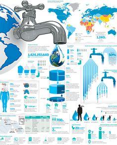 Brasil tiene los mayores índices de recursos hídricos renovables del planeta. Cerca de 1.200 millones de personas, casi una quinta parte de la población mundial, vive en áreas de  escasez física de agua. Más 2.400 millones de personas carecen del saneamiento adecuado de la misma. En los países en...