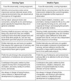 Sensing vs intuition differing