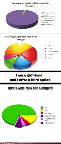 Dating Fails: Because Villains Are Sexy Too -- Sadly, Hawkeye didn't make it to this girl's chart... ;o)