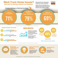 Work from home issues. Why is it working or why not? Are you working anywhere anytime?