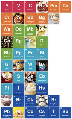 Database of Periodic Tables - of anything...