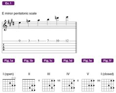 How to Hack the Five Pentatonic Scale Shapes