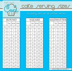 Tabla de medidas de porciones para postre, queque para fiesta y para café. Cake Size Chart, Cake Chart, Cake Sizes And Servings, Cake Servings, Cake Serving Chart, Cake Portions, Cake Templates, Fondant Tips, Cake Pricing