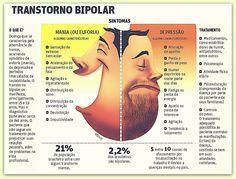 Bipolaridade- Transtornos de Humor-  Diversas  pessoas são portadoras deste distúrbio e são confundidos mal amados(as) e necessitam de auxilio médico e psicológico. Leiam e compartilhe!