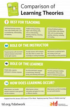 "In order to apply learning theory to mobile learning, you must first understand the three learning theories—behaviorism, cognitivism, and constructivism—and the techniques that are known to promote learning. Adapted from ""Applying Learning Theory to Mobile,"" this infographic will get you started!"