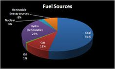 renewable energy sources in india - Google Search