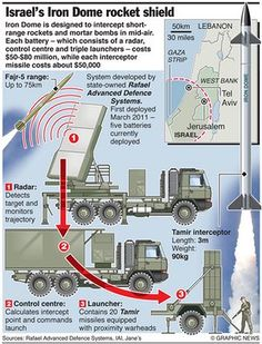 MILITARY: Israel's Iron Dome rocket shield