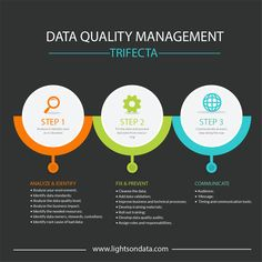 Data is an enterprise asset, enabling the organization to make informed decisions. In order to secure data's position as a highly valuable asset, the organization needs to implement a data qu…