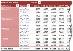 What are Excel Sparklines & How to use them? [Excel 2010]