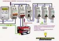Esquemas eléctricos: conexiones generador para casa de campo