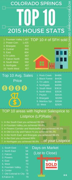 Real Estate in Colorado Springs in 2015. 4 Top 10 Single Family Home Stats of 2015 Colorado Springs