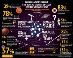 Infographie | Service client : les attentes des cyberacheteurs