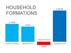 HOUSEHOLD FORMATIONS - Monthly Market Report February 2015 #LoveYourHome #RealEstate #Homes