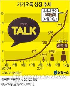 카카오톡 성장 추세   Daum 미디어다음