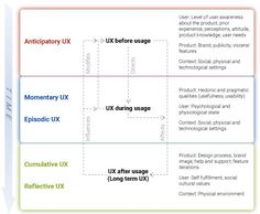 Change Management of the Product Experience, Part 2 :: UXmatters Physical Environment, Change Management, Web Magazine, User Experience, Decision Making, Perception, Design Process, Physics, Psychology