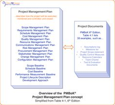 Overview Of PMBoK Project Management Plan Concept
