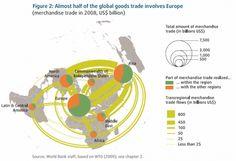 Global trade and Europe