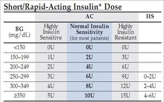 Sliding Scale For Insulin Chart