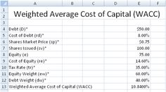 Free Weighted Average Cost of Capital (WACC) spreadsheet