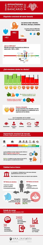 """Infografía """"Emociones en el Sector Bancario"""", realizada por nuestra agencia para EMO Insights International. #infografías #diseño #emociones"""