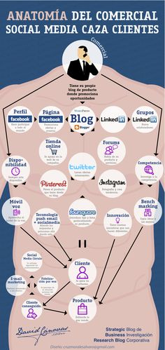 Anatomía del comercial Social Media caza clientes #infografia