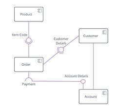 UML Diagram Templates and Examples Component Diagram, Use Case, Online Shopping, College, Templates, School, Blog, University, Stencils