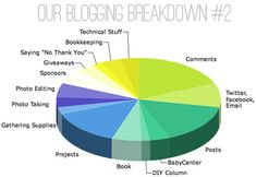 A pretty awesome breakdown on what goes into a blog (time and money-wise) // Young House Love