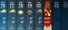 This weeks forecast..
