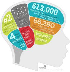 Adults brain cancer trials