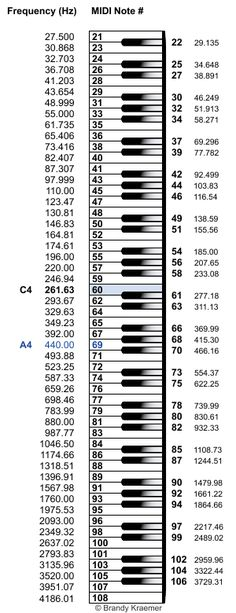 Piano keys labeled with MIDI pitch numbers and note frequencies