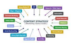 How Content Strategy Marketing Tactics help your site gain massive marketing traction? Inbound Marketing, Marketing Direct, Online Marketing Companies, Best Digital Marketing Company, Best Seo Company, Marketing Tactics, Social Bookmarking, Seo Strategy, Seo Tips