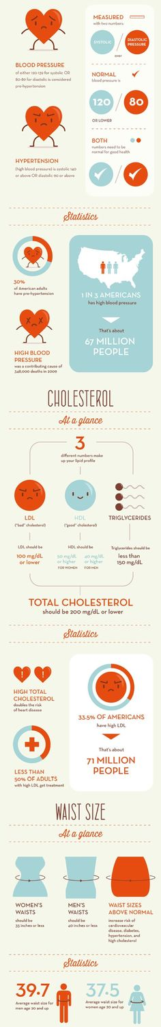 Healthy Numbers for a Healthy Heart (Infographic)