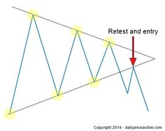 forex wedge pattern breakout strategy