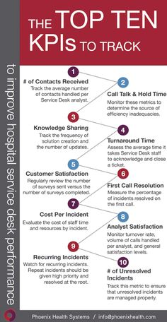 Share This Infographic: Top 10 Hospital Service Desk KPIs It Service Desk, It Service Management, Change Management, Business Management, Management Tips, Business Planning, Project Management Templates, Business Intelligence, Strategic Planning