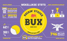 2015: Week 22 What has been happening at BUX over the week? Our weekly infographic tells you all! (let op: je kunt geld verliezen)
