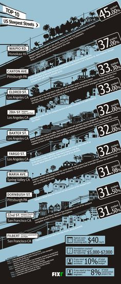 Infographics image | Bikes | Pinterest | Unicorns and Infographics