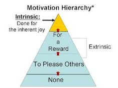 """Think of motivation as a hierarchy, starting with none, moving up to externally-focused motivation, and ultimately reaching intrinsic motivation which is the """"gold standard"""" and is linked to creativity. Motivation Psychology, Staff Motivation, Intrinsic Motivation, Fitness Motivation, Business Motivation, Brain Diagram, Positive Behavior Management, Professional Learning Communities, Stress Quotes"""